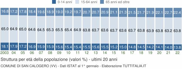 Grafico struttura della popolazione Comune di San Calogero (VV)