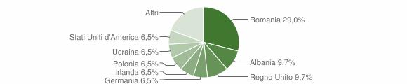 Grafico cittadinanza stranieri - Santa Domenica Talao 2016