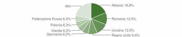 Grafico cittadinanza stranieri - Santa Domenica Talao 2018