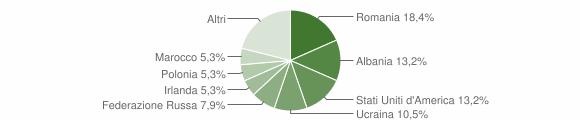 Grafico cittadinanza stranieri - Santa Domenica Talao 2019