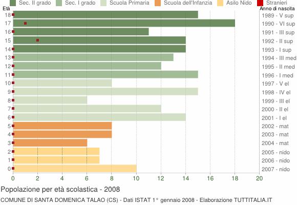 Grafico Popolazione in età scolastica - Santa Domenica Talao 2008