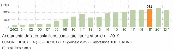 Grafico andamento popolazione stranieri Comune di Scalea (CS)