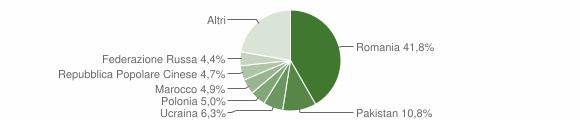Grafico cittadinanza stranieri - Scalea 2018