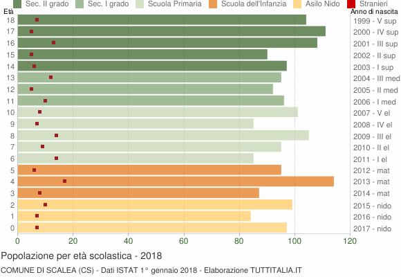 Grafico Popolazione in età scolastica - Scalea 2018
