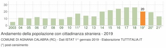 Grafico andamento popolazione stranieri Comune di Agnana Calabra (RC)