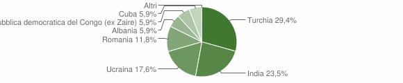 Grafico cittadinanza stranieri - Agnana Calabra 2011