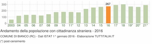 Grafico andamento popolazione stranieri Comune di Bianco (RC)