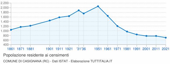 Grafico andamento storico popolazione Comune di Casignana (RC)