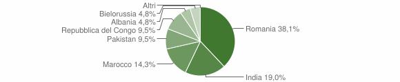 Grafico cittadinanza stranieri - Casignana 2019