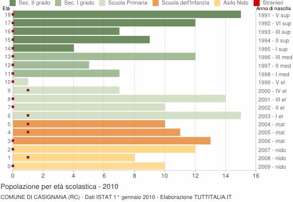 Grafico Popolazione in età scolastica - Casignana 2010