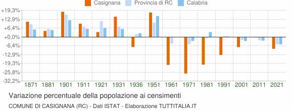 Grafico variazione percentuale della popolazione Comune di Casignana (RC)