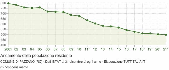 Andamento popolazione Comune di Pazzano (RC)