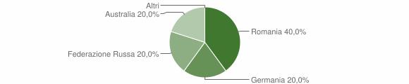 Grafico cittadinanza stranieri - Pazzano 2012