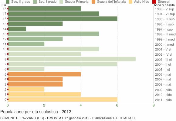 Grafico Popolazione in età scolastica - Pazzano 2012