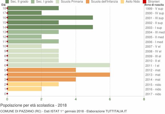 Grafico Popolazione in età scolastica - Pazzano 2018