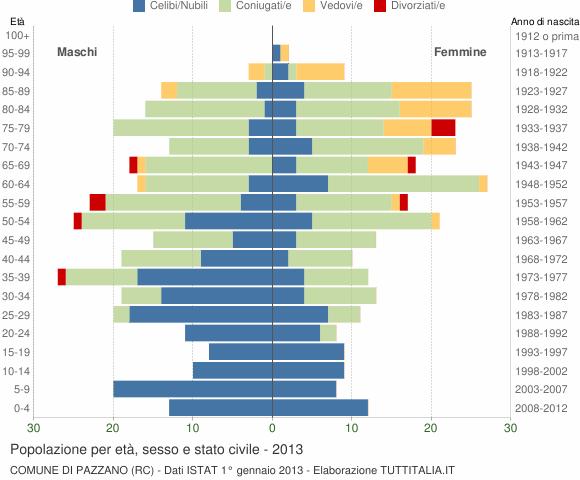Grafico Popolazione per età, sesso e stato civile Comune di Pazzano (RC)