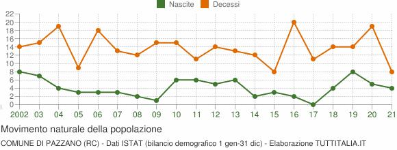 Grafico movimento naturale della popolazione Comune di Pazzano (RC)