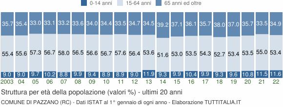 Grafico struttura della popolazione Comune di Pazzano (RC)