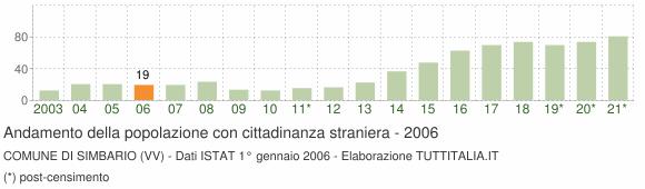 Grafico andamento popolazione stranieri Comune di Simbario (VV)