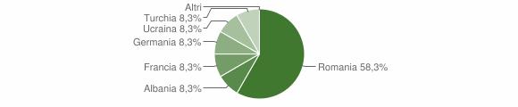 Grafico cittadinanza stranieri - Simbario 2010