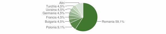 Grafico cittadinanza stranieri - Simbario 2013