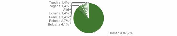 Grafico cittadinanza stranieri - Simbario 2018