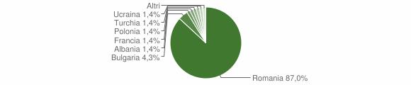 Grafico cittadinanza stranieri - Simbario 2019