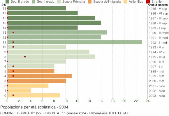 Grafico Popolazione in età scolastica - Simbario 2004