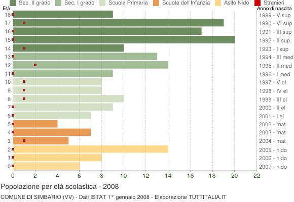 Grafico Popolazione in età scolastica - Simbario 2008