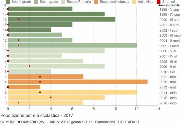 Grafico Popolazione in età scolastica - Simbario 2017
