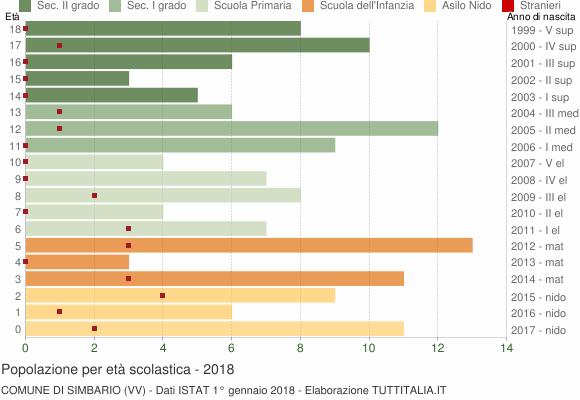 Grafico Popolazione in età scolastica - Simbario 2018