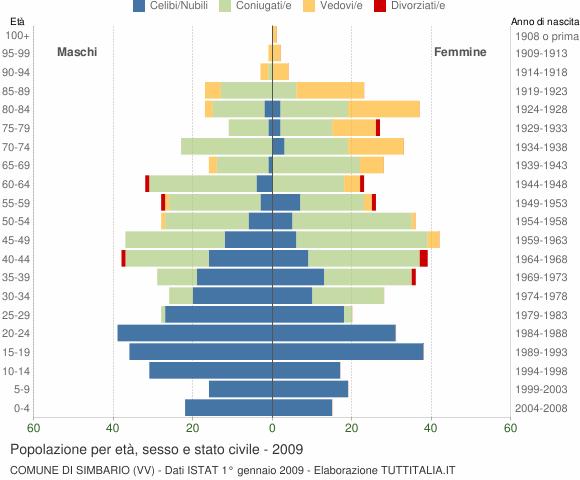 Grafico Popolazione per età, sesso e stato civile Comune di Simbario (VV)