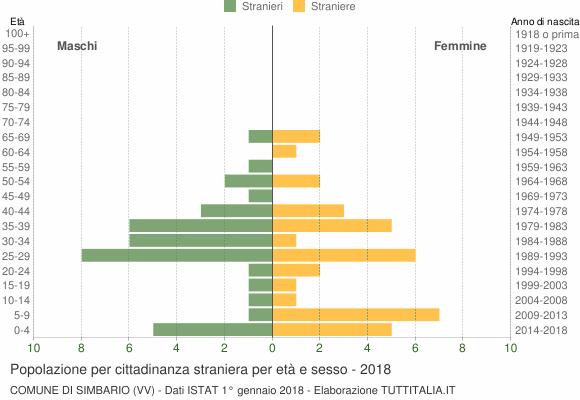 Grafico cittadini stranieri - Simbario 2018