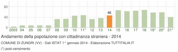 Grafico andamento popolazione stranieri Comune di Zungri (VV)