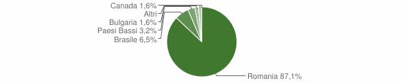 Grafico cittadinanza stranieri - Zungri 2016