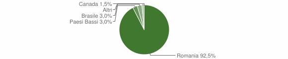Grafico cittadinanza stranieri - Zungri 2018