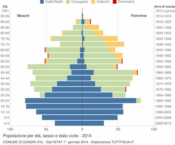 Grafico Popolazione per età, sesso e stato civile Comune di Zungri (VV)