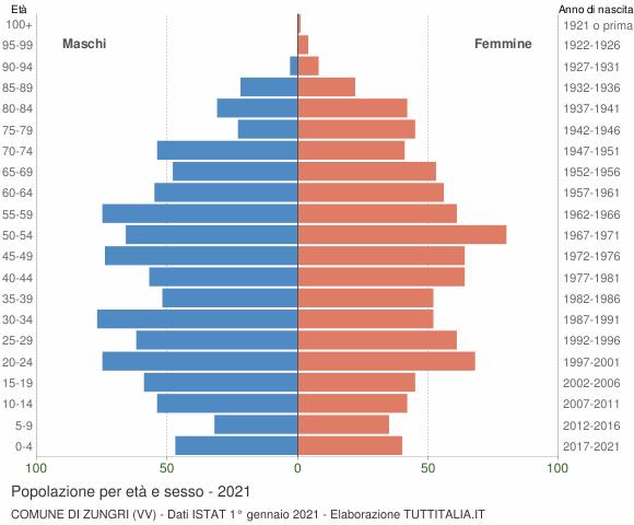 Grafico Popolazione per età e sesso Comune di Zungri (VV)