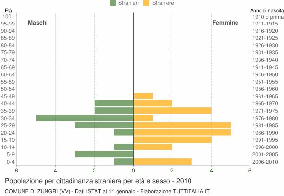 Grafico cittadini stranieri - Zungri 2010