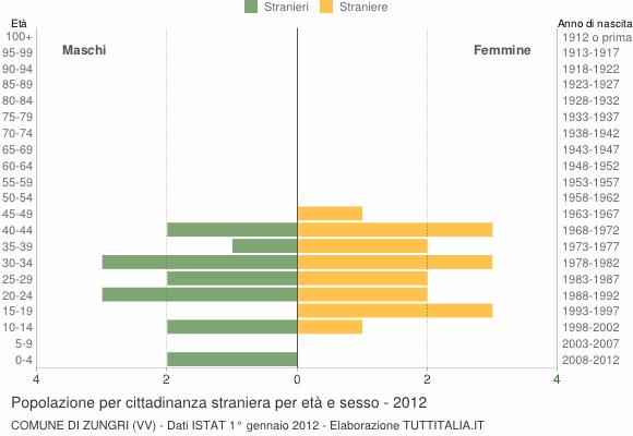 Grafico cittadini stranieri - Zungri 2012