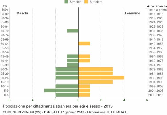 Grafico cittadini stranieri - Zungri 2013