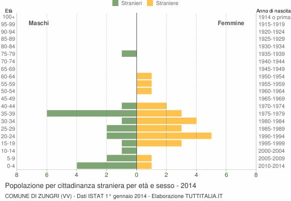 Grafico cittadini stranieri - Zungri 2014