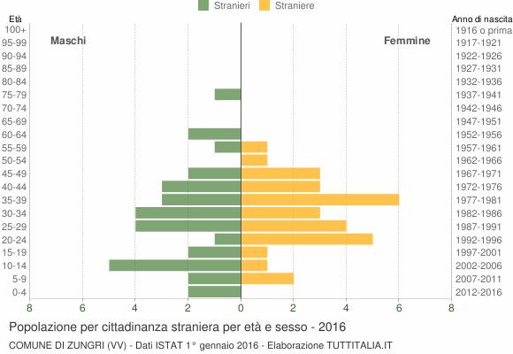 Grafico cittadini stranieri - Zungri 2016