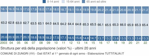 Grafico struttura della popolazione Comune di Zungri (VV)