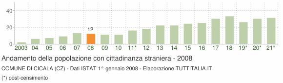 Grafico andamento popolazione stranieri Comune di Cicala (CZ)
