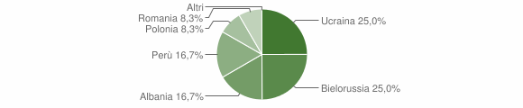 Grafico cittadinanza stranieri - Cicala 2008