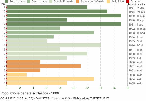 Grafico Popolazione in età scolastica - Cicala 2006
