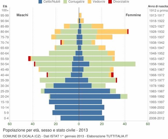 Grafico Popolazione per età, sesso e stato civile Comune di Cicala (CZ)