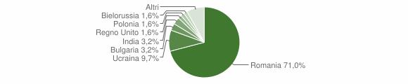 Grafico cittadinanza stranieri - Mormanno 2018