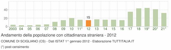 Grafico andamento popolazione stranieri Comune di Scigliano (CS)